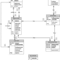 Microsoft Visio Database Model Diagram Arch Bridge Week 6 Sql Dml Part 1