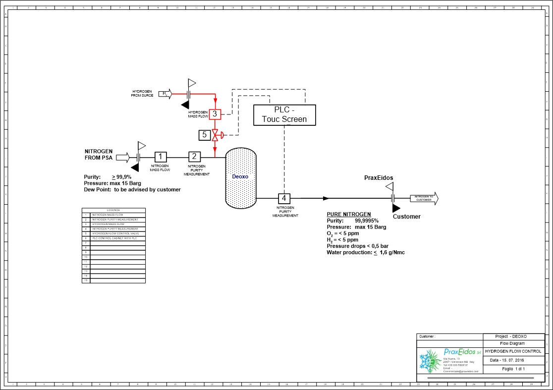 hight resolution of deoxo system process flow diagram