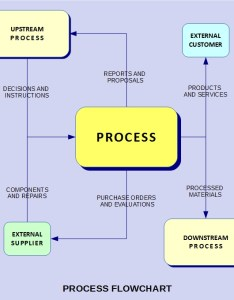 Process relationships also iso   approach in plain english rh praxiom