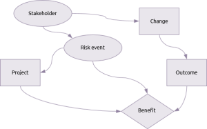 Influence diagrams  Praxis Framework