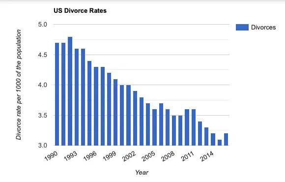 US Divorce Rates