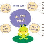 At the Pond (Sneak Peek) with Mother Goose Time