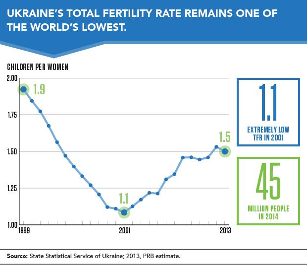 Ukraine s demographic reality population reference bureau - Population reference bureau ...