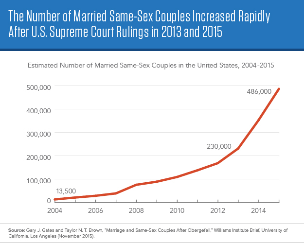 Gay and lesbian marriges chart