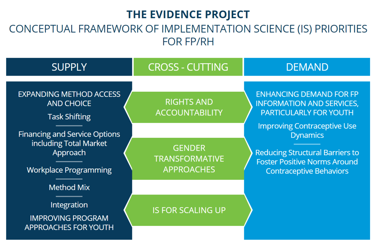 Chart showing conceptual framework for implementation priorities for FP/RH