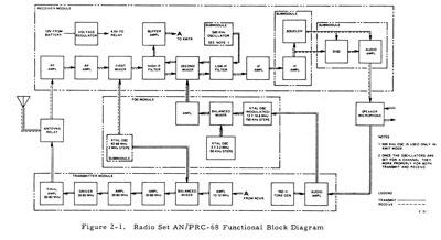 PRC-68 Series Specials & Prototypes