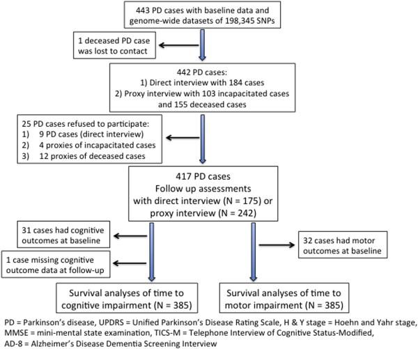 Supplemental Materials Genomic Determinants Of Motor