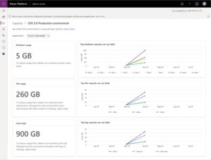 Reporting Common Data Service Storage Capacity