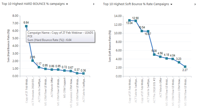 Email Marketing Reports: How dotMailer & Microsoft