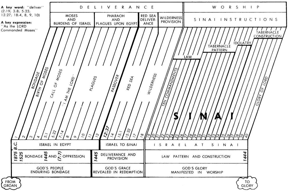 Ridiculous Printable Diagram Of The Tabernacle
