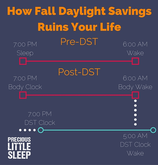 fall DST ruins your child sleep