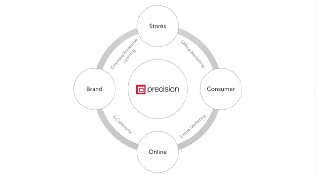 The full brand journey, showing the journey between Brand Stores Consumer & Online through direct & indirect channels