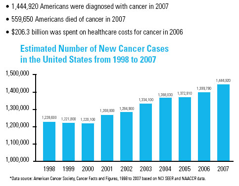 burden-of-cancer-us-chart