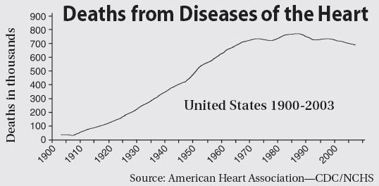 Deaths from Diseases of the Heart