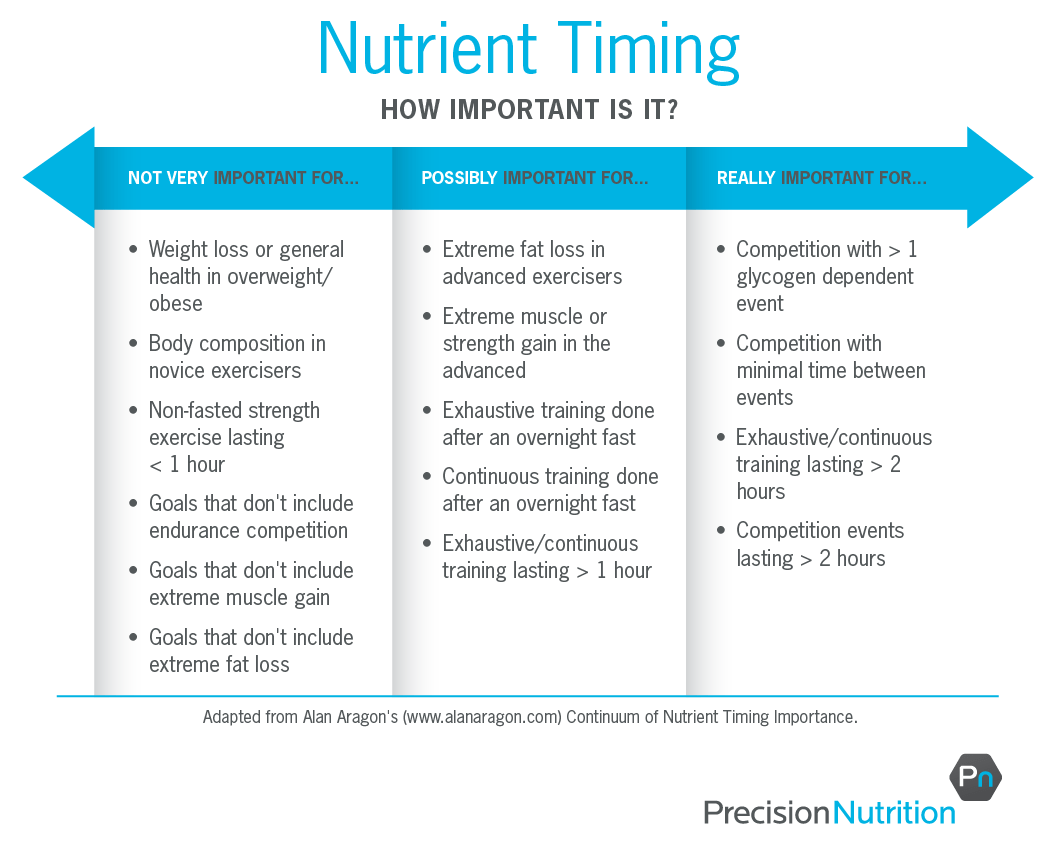 https://i0.wp.com/www.precisionnutrition.com/wordpress/wp-content/uploads/2014/03/nutrient-timing-table_r4-01.png