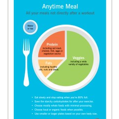 Healthy Plate Diagram Lazy Boy Recliner Mechanism Better Version Of Quotmy Quot Precision Nutrition 39s Eating