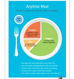 better version of my plate precision nutrition s eating breakfast healthy plate diagram diagram of healthy eating plate [ 1950 x 2400 Pixel ]