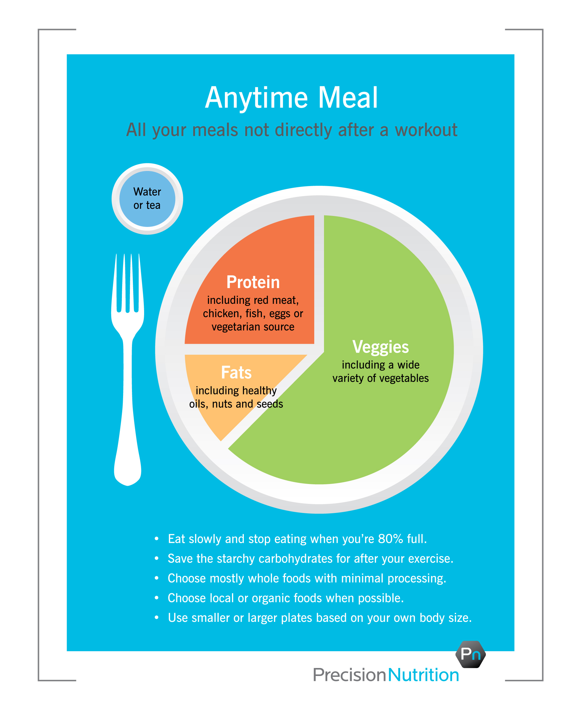 hight resolution of better version of my plate precision nutrition s eating breakfast healthy plate diagram diagram of healthy eating plate