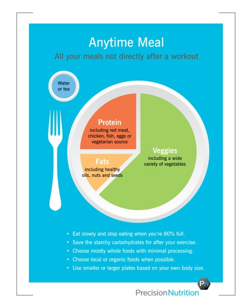 small resolution of better version of my plate precision nutrition s eating breakfast healthy plate diagram diagram of healthy eating plate