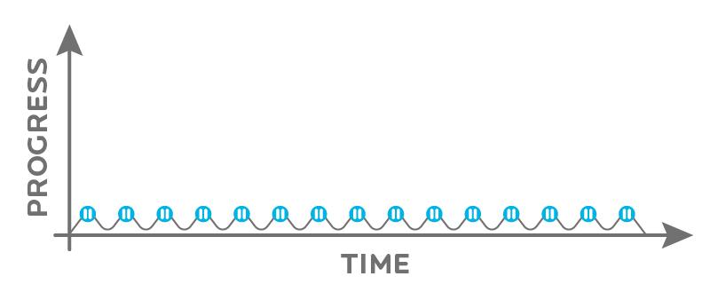 no progress over time graph