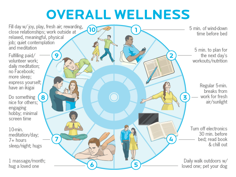 overall wellness routine progressions