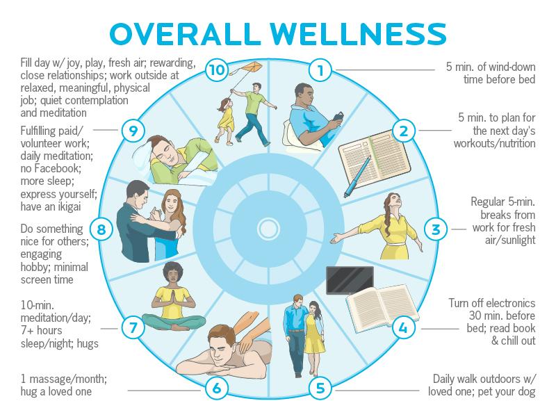 overall wellness routine progressions
