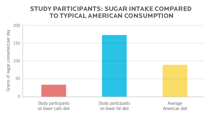 Chart showing the sugar intake compared to typical American consumption (based on a study)