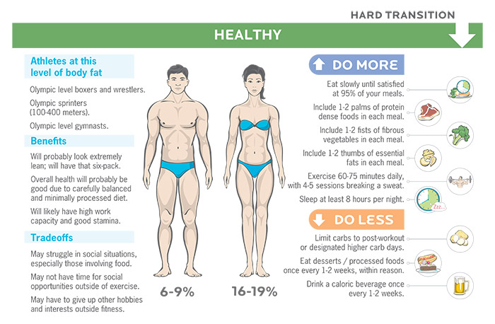 Fat loss for low levels of body fat.