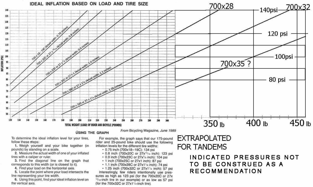 medium resolution of tire wear diagram