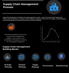 supply chain management process compare reviews features pricing in 2019 pat research b2b reviews buying guides best practices [ 1000 x 1200 Pixel ]