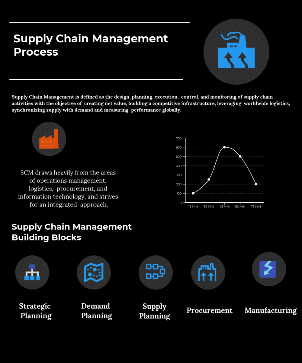 hight resolution of supply chain management process compare reviews features pricing in 2019 pat research b2b reviews buying guides best practices