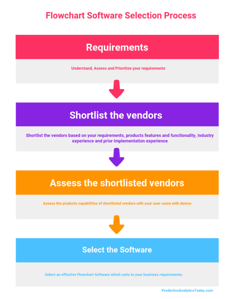 small resolution of 28 free open source and top flowchart software compare reviews features pricing in 2019 pat research b2b reviews buying guides best practices