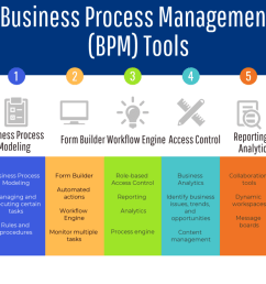 70 top open source and free bpm tools the best of business process management software [ 1000 x 886 Pixel ]