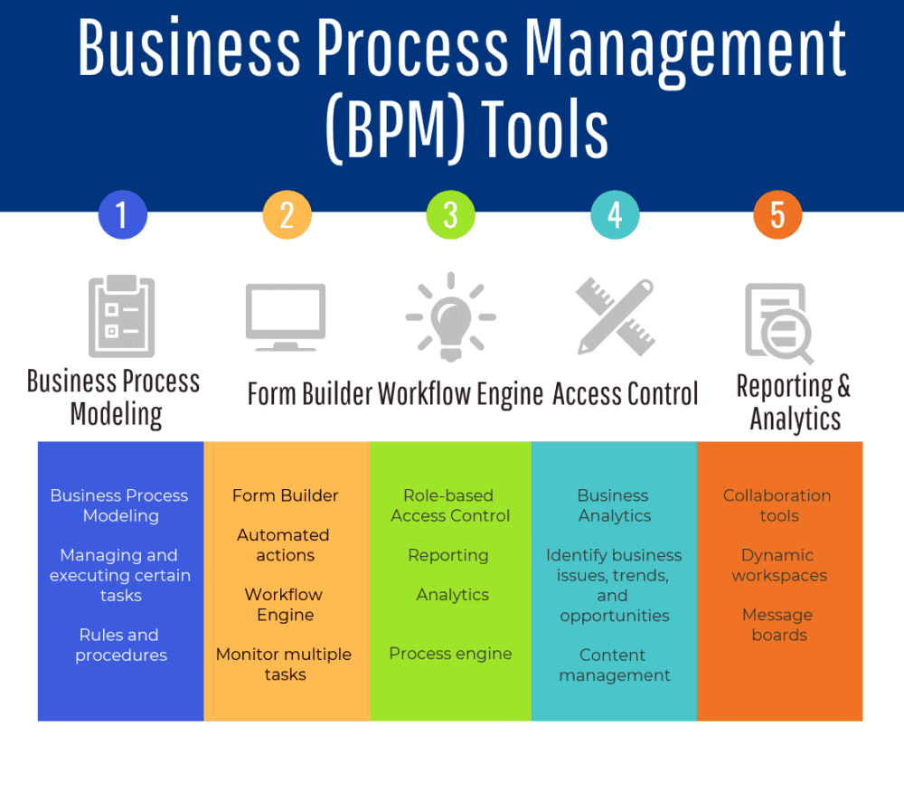 medium resolution of 70 top open source and free bpm tools the best of business process management software