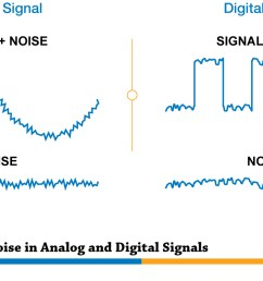 noise in analog and digital signals [ 1388 x 750 Pixel ]