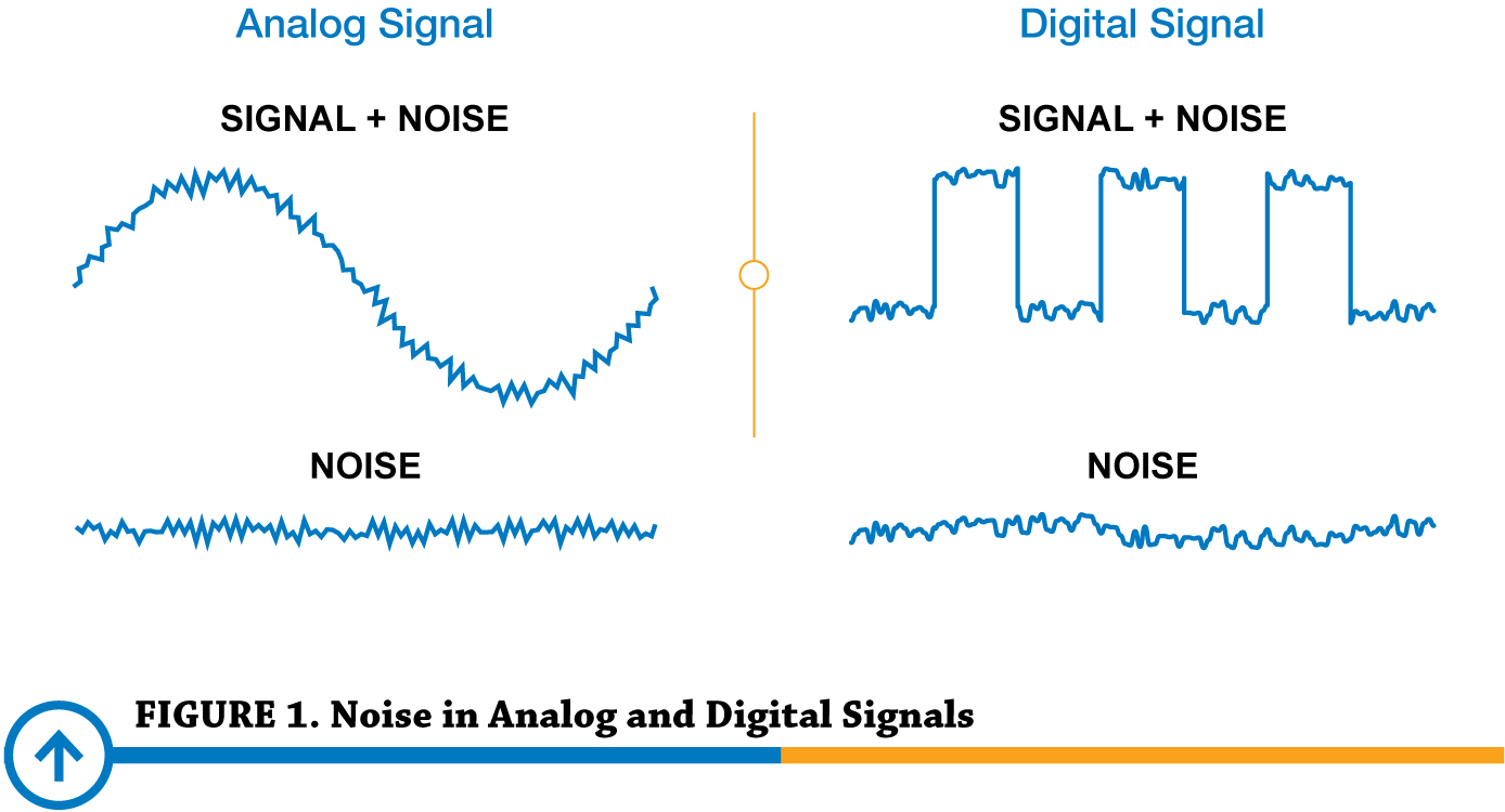 hight resolution of noise in analog and digital signals