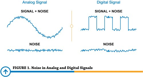 small resolution of noise in analog and digital signals