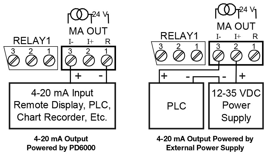 Process Monitoring ProVu PD6000 Digital Panel Meter
