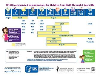 http://www.cdc.gov/vaccines/schedules/easy-to-read/child.html