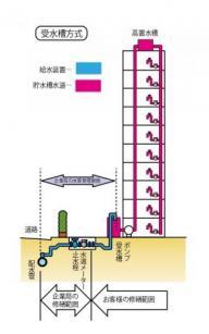 水道の修繕工事について/千葉県