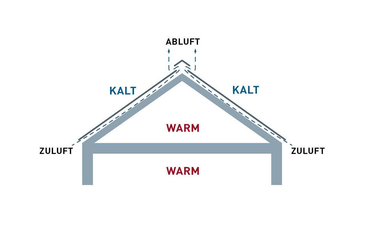 Fã¼R Bauherren: Tipps & Tricks Fã¼R Alle Phasen Der Dachsanierung | Prefa