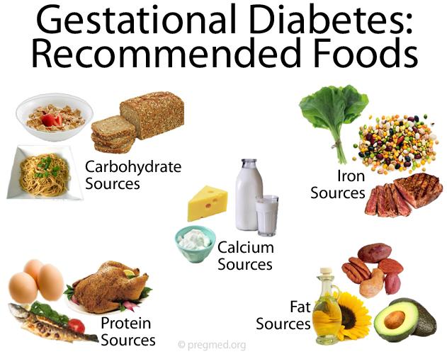 gestational diabetes diet foods