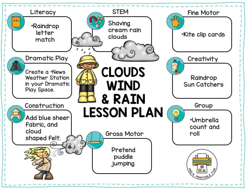 medium resolution of Preschool Clouds Wind and Rain Lesson Planning Ideas - Pre-K Printable Fun