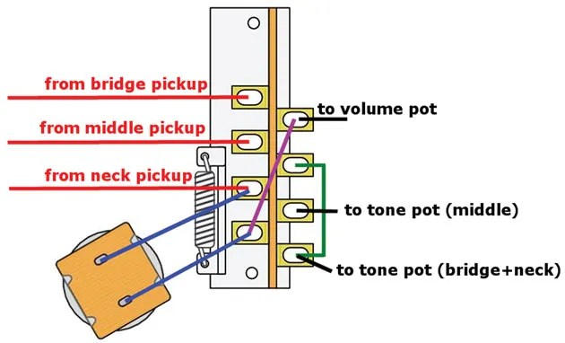 squier stratocaster wiring diagram power wheels kawasaki strat mods diagrams schematic mod garage riptide premier guitar jimi fender