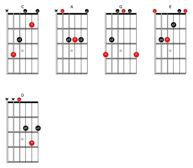 E Major Chord Diagram E Chord Chart ~ Elsavadorla