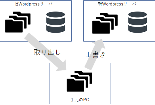 wordpress-file-move-image