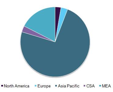 Le marché des cosmétiques halal par régions en 2025