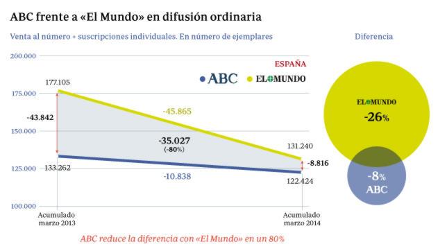 ABC reduce un 80% su distancia con «El Mundo» en solo un año