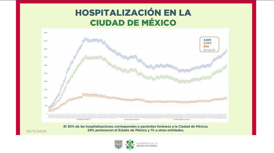 CDMX supera el límite de hospitalizaciones por COVID-19