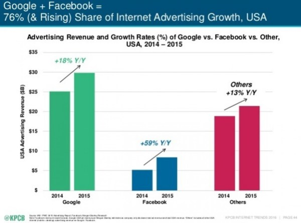 Google Facebook Internet Advertising Revenue 2017